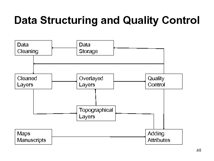 Data Structuring and Quality Control Data Cleaning Data Storage Cleaned Layers Overlayed Layers Quality