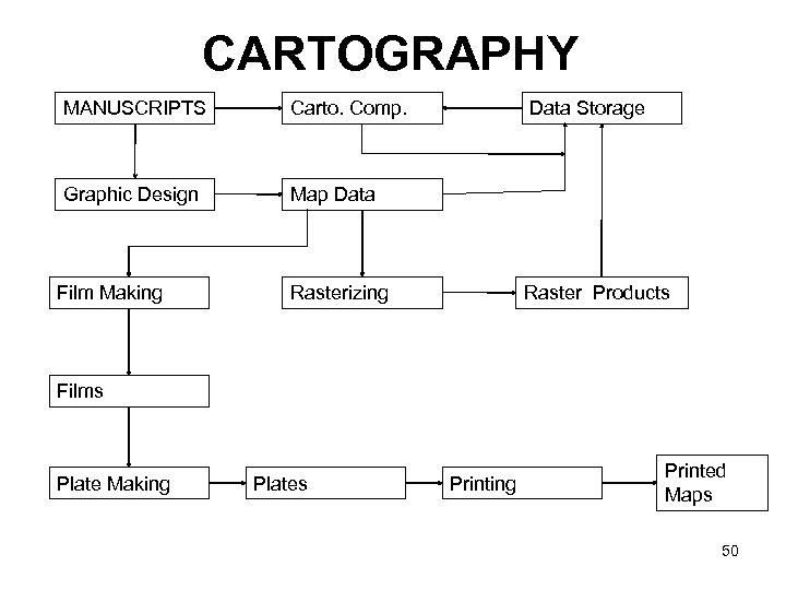 CARTOGRAPHY MANUSCRIPTS Carto. Comp. Graphic Design Map Data Film Making Data Storage Rasterizing Raster