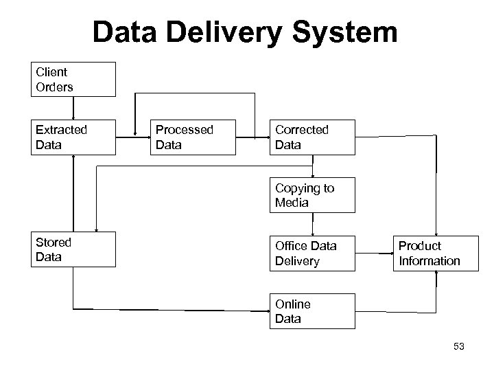 Data Delivery System Client Orders Extracted Data Processed Data Corrected Data Copying to Media