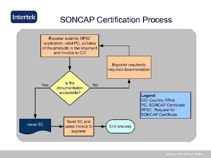 SONCAP Certification Process Intertek International Limited