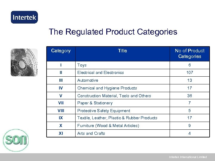 The Regulated Product Categories Category Title No of Product Categories I Toys 6 II