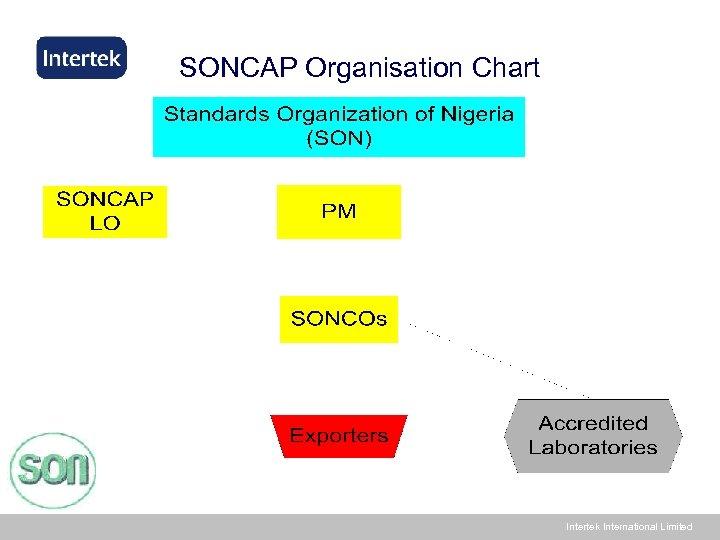 SONCAP Organisation Chart Intertek International Limited