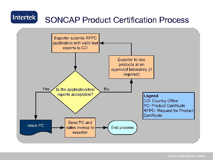 SONCAP Product Certification Process Intertek International Limited