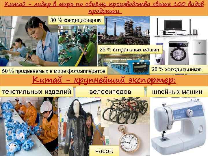 Китай - лидер в мире по объёму производства свыше 100 видов продукции 30 %