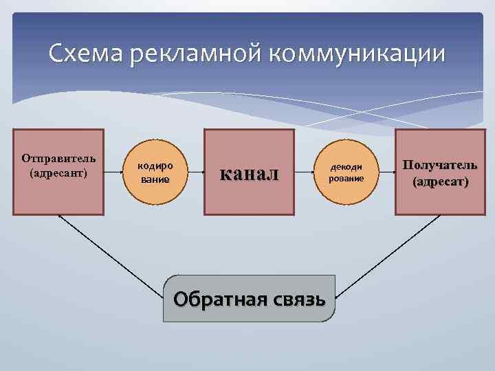 Схема рекламной коммуникации Отправитель (адресант) кодиро вание канал Обратная связь декоди рование Получатель (адресат)