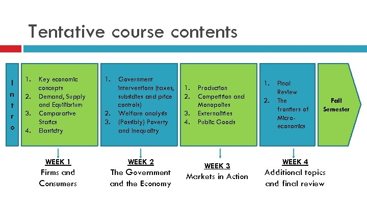 Tentative course contents I n t r o 1. 2. 3. 4. Key economic