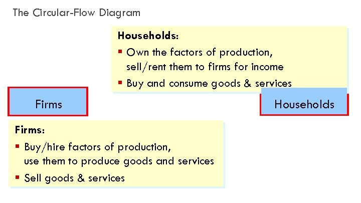 The Circular-Flow Diagram Households: § Own the factors of production, sell/rent them to firms
