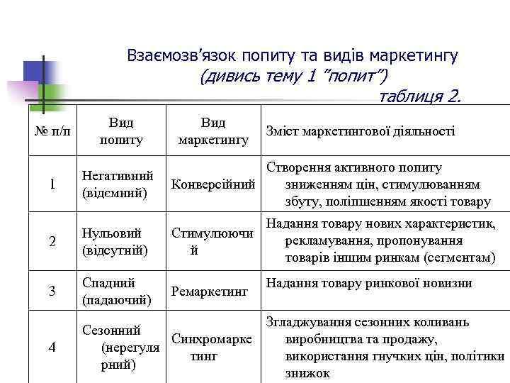 """Взаємозв'язок попиту та видів маркетингу (дивись тему 1 """"попит"""") таблиця 2. № п/п Вид"""