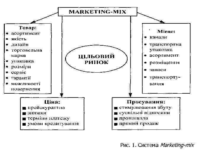 Рис. 1. Система Marketing-mix