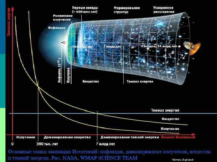 Основные эпохи эволюции Вселенной: инфляция, доминирование излучения, вещества и темной энергии. Рис. NASA, WMAP