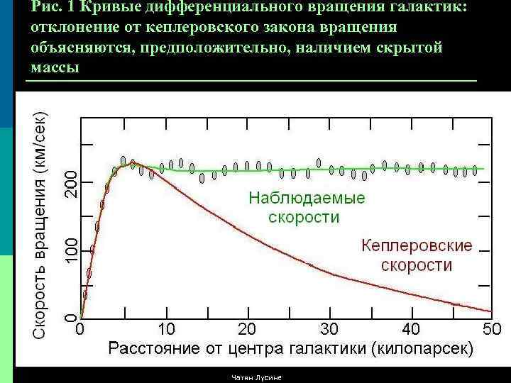 Рис. 1 Кривые дифференциального вращения галактик: отклонение от кеплеровского закона вращения объясняются, предположительно, наличием