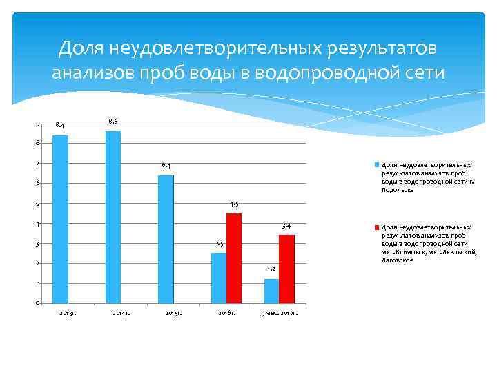 Доля неудовлетворительных результатов анализов проб воды в водопроводной сети 9 8. 4 8. 6