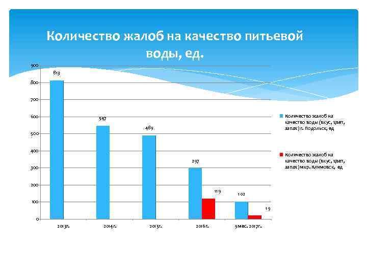 Количество жалоб на качество питьевой воды, ед. 900 813 800 700 600 Количество жалоб