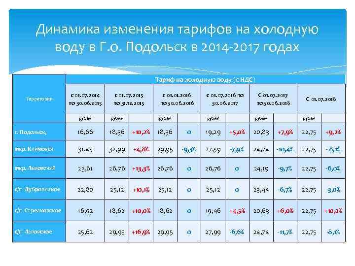 Динамика изменения тарифов на холодную воду в Г. о. Подольск в 2014 -2017 годах