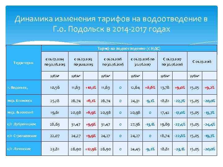 Динамика изменения тарифов на водоотведение в Г. о. Подольск в 2014 -2017 годах Тариф