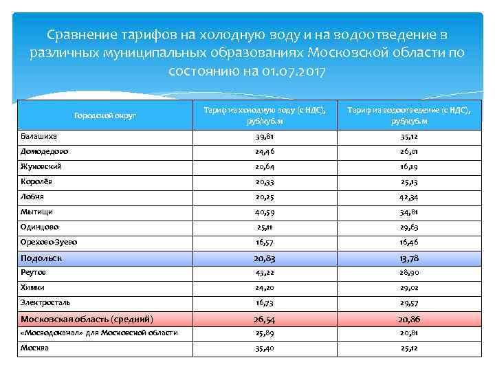 Сравнение тарифов на холодную воду и на водоотведение в различных муниципальных образованиях Московской области
