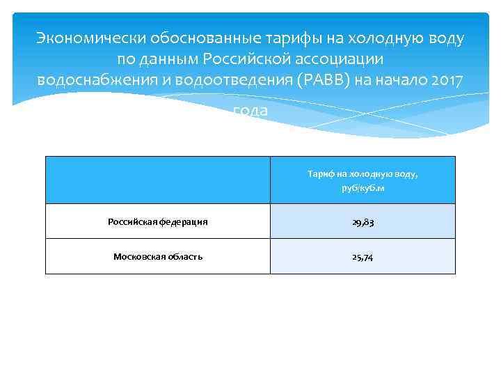 Экономически обоснованные тарифы на холодную воду по данным Российской ассоциации водоснабжения и водоотведения (РАВВ)