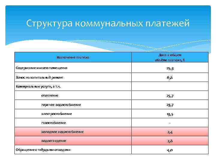 Структура коммунальных платежей Назначение платежа Доля в общем объёме платежа, % Содержание жилого помещения