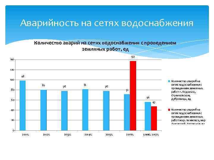 Аварийность на сетях водоснабжения Количество аварий на сетях водоснабжения с проведением земляных работ, ед
