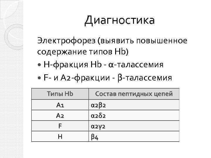 Диагностика Электрофорез (выявить повышенное содержание типов Hb) Н-фракция Hb - α-талассемия F- и А