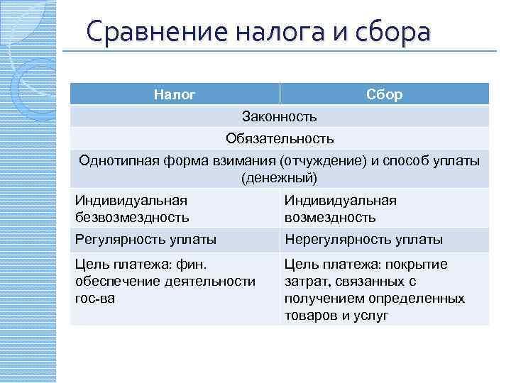 Сравнение налога и сбора Налог Сбор Законность Обязательность Однотипная форма взимания (отчуждение) и способ