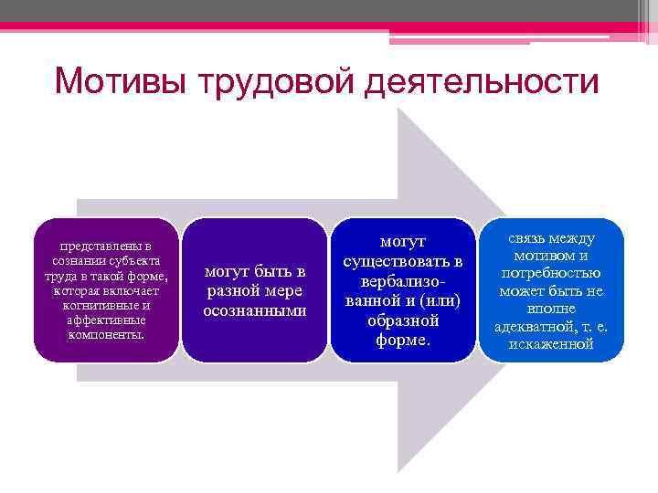 Мотивы трудовой деятельности представлены в сознании субъекта труда в такой форме, которая включает когнитивные