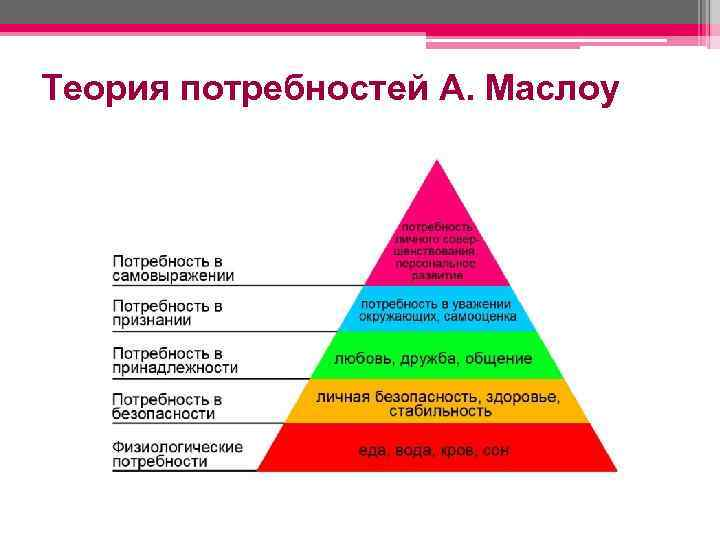 Теория потребностей А. Маслоу
