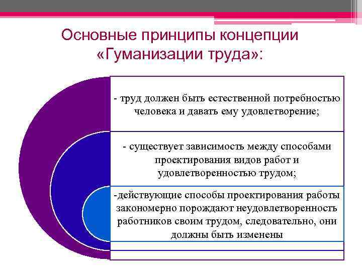 Основные принципы концепции «Гуманизации труда» : - труд должен быть естественной потребностью человека и