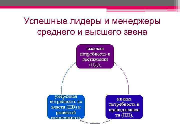 Успешные лидеры и менеджеры среднего и высшего звена высокая потребность в достижении (ПД), умеренная