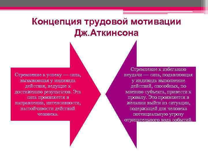 Концепция трудовой мотивации Дж. Аткинсона Стремление к успеху — сила, вызывающая у индивида действия,