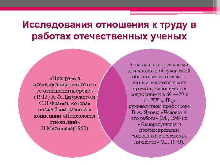 Исследования отношения к труду в работах отечественных ученых «Программа исследования личности в ее отношении