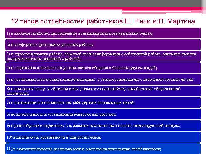 12 типов потребностей работников Ш. Ричи и П. Мартина 1) в высоком заработке, материальном