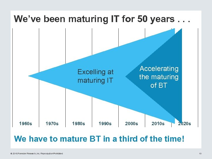 We've been maturing IT for 50 years. . . Accelerating the maturing of BT