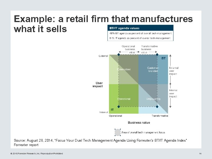 "Example: a retail firm that manufactures what it sells Source: August 28, 2014, ""Focus"