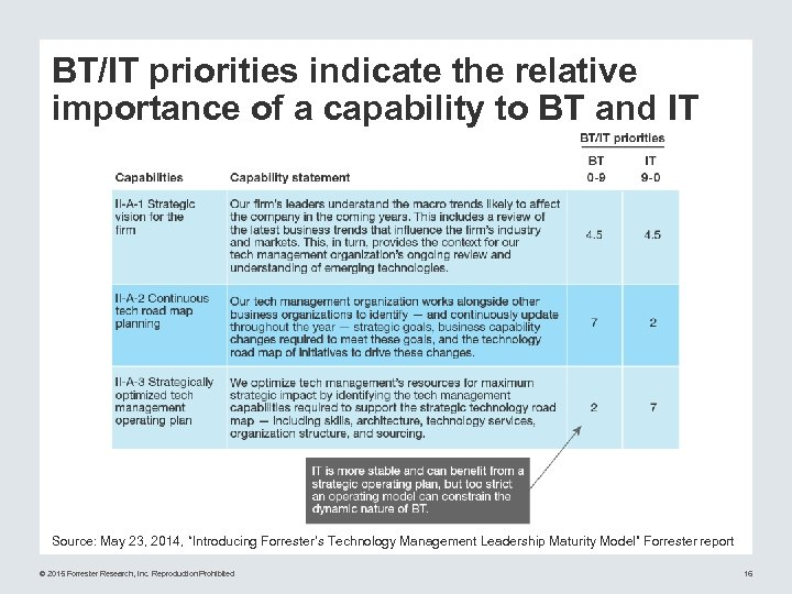 BT/IT priorities indicate the relative importance of a capability to BT and IT Source: