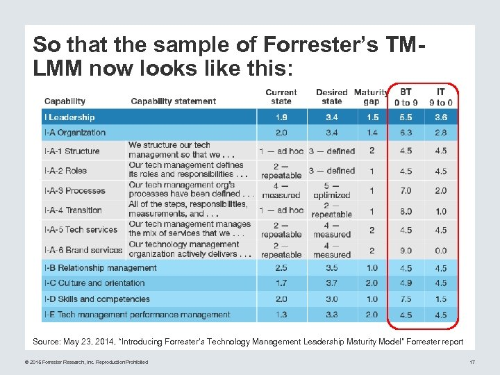 So that the sample of Forrester's TMLMM now looks like this: Source: May 23,