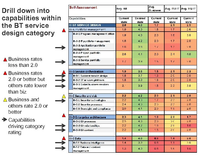Drill down into capabilities within the BT service design category • Business rates less