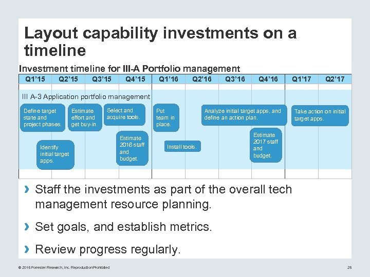 Layout capability investments on a timeline Investment timeline for III-A Portfolio management Q 1'