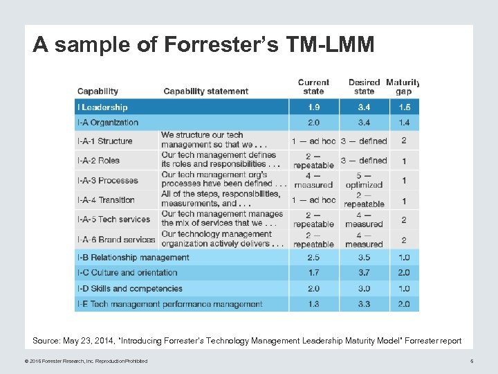 "A sample of Forrester's TM-LMM Source: May 23, 2014, ""Introducing Forrester's Technology Management Leadership"