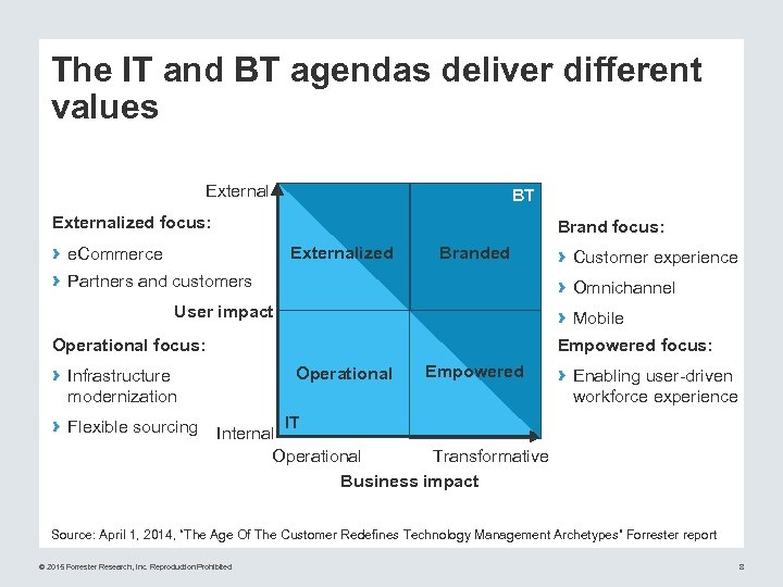 The IT and BT agendas deliver different values External BT Externalized focus: › ›