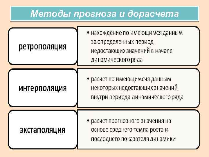 Методы прогноза и дорасчета