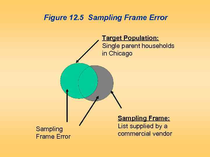 Figure 12. 5 Sampling Frame Error Target Population: Single parent households in Chicago Sampling