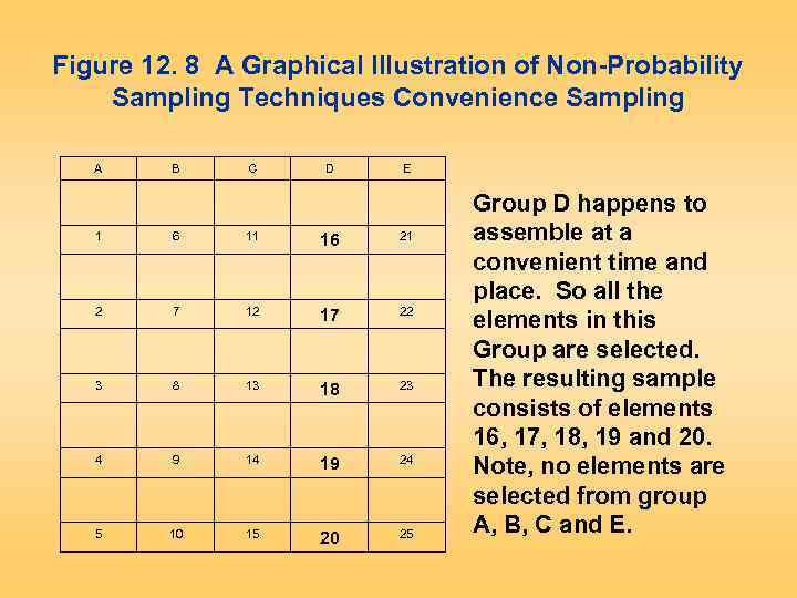 Figure 12. 8 A Graphical Illustration of Non-Probability Sampling Techniques Convenience Sampling A B