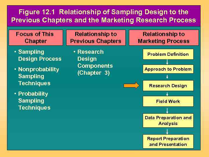 Figure 12. 1 Relationship of Sampling Design to the Previous Chapters and the Marketing