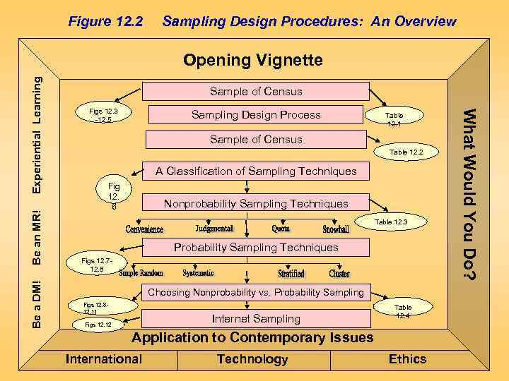 Figure 12. 2 Sampling Design Procedures: An Overview Be an MR! Be a DM!
