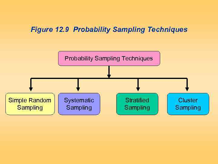 Figure 12. 9 Probability Sampling Techniques Simple Random Sampling Systematic Sampling Stratified Sampling Cluster