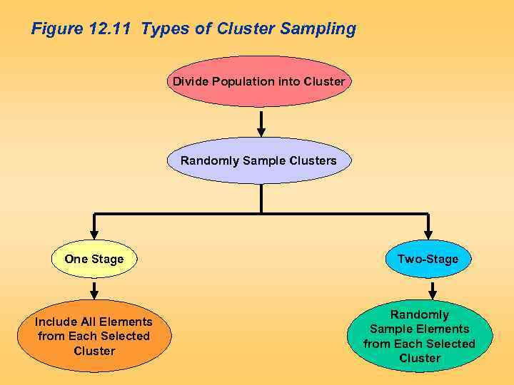 Figure 12. 11 Types of Cluster Sampling Divide Population into Cluster Randomly Sample Clusters