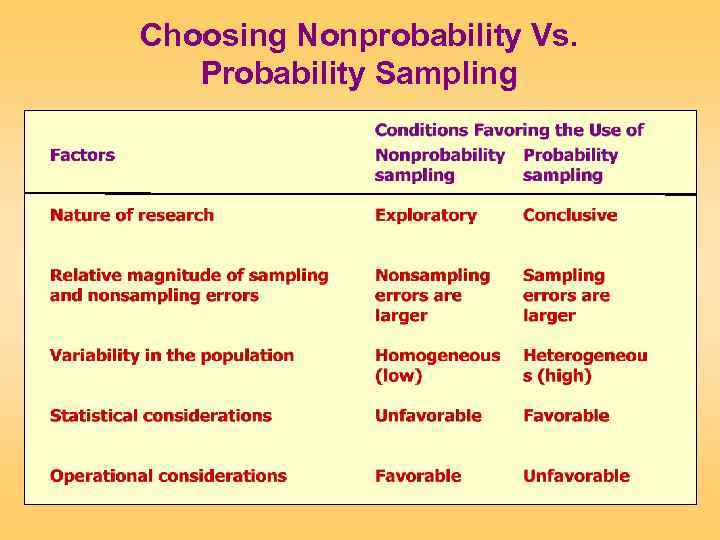 Choosing Nonprobability Vs. Probability Sampling