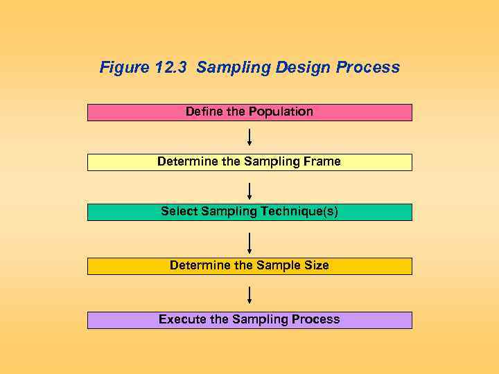 Figure 12. 3 Sampling Design Process Define the Population Determine the Sampling Frame Select