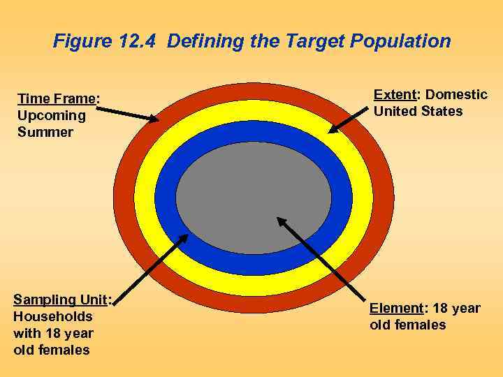 Figure 12. 4 Defining the Target Population Time Frame: Upcoming Summer Sampling Unit: Households